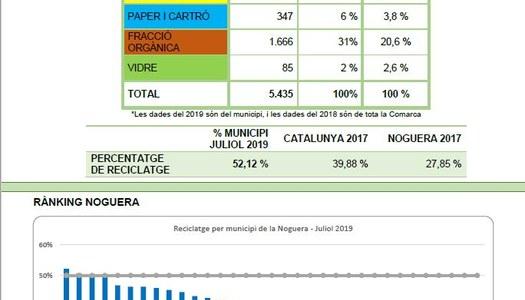 Reciclatge al municipi de Foradada del mes juliol de 2019